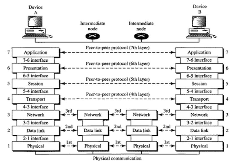 osi research paper The osi model, however, is a proven concept that is used in all other data communications protocols it will continue to be used as a guideline for all other communications applications references.