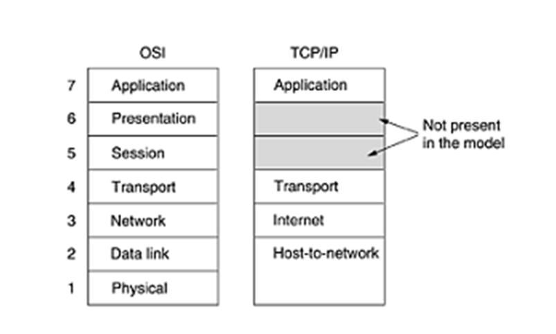 Computer networkstcpip reference modellessons2all tcpip reference model named after two of its primary protocols that is transmission control protocol which resides in transport layer and the other one is ccuart Choice Image