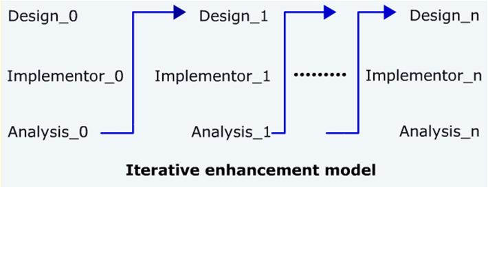 Iterative model ccuart Choice Image
