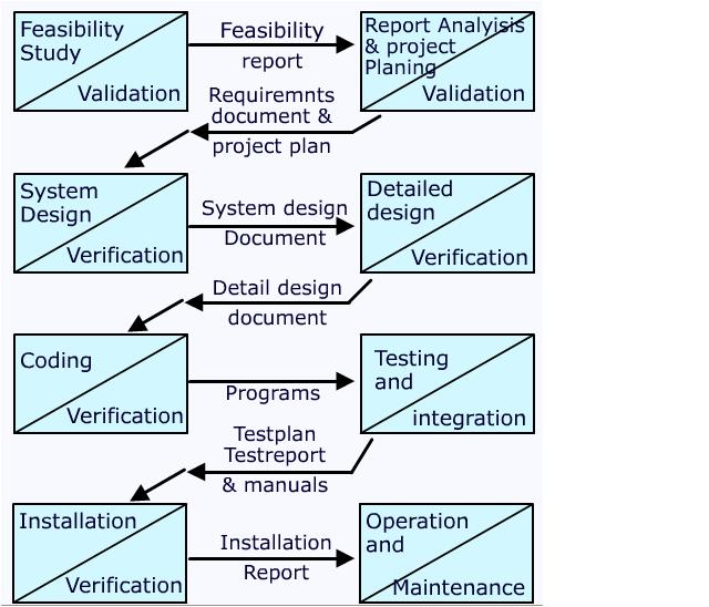 Waterfall model requirements best waterfall 2017 for Waterfall methodology definition