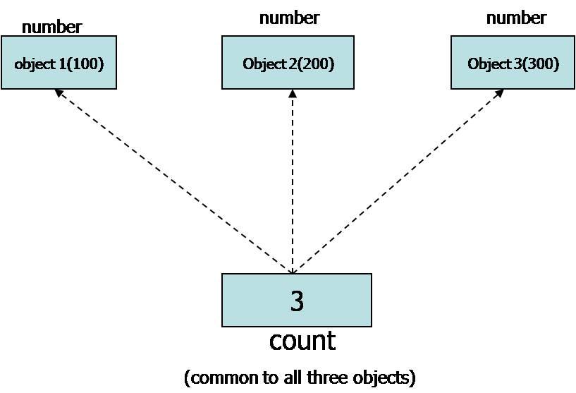 C++ Static data members Lessons