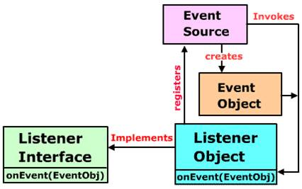 how to use event listener in java